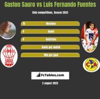 Gaston Sauro vs Luis Fernando Fuentes h2h player stats