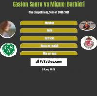 Gaston Sauro vs Miguel Barbieri h2h player stats