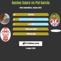 Gaston Sauro vs Pol Garcia h2h player stats