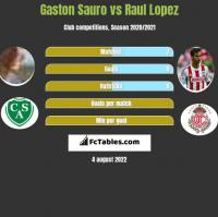 Gaston Sauro vs Raul Lopez h2h player stats