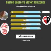 Gaston Sauro vs Victor Velazquez h2h player stats
