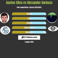 Gaston Silva vs Alexander Barboza h2h player stats