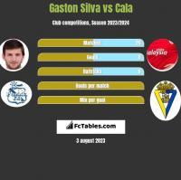 Gaston Silva vs Cala h2h player stats
