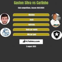 Gaston Silva vs Carlinho h2h player stats
