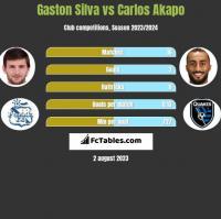 Gaston Silva vs Carlos Akapo h2h player stats