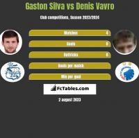 Gaston Silva vs Denis Vavro h2h player stats