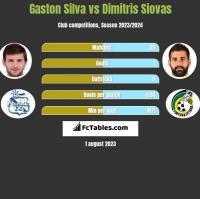 Gaston Silva vs Dimitris Siovas h2h player stats
