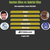 Gaston Silva vs Gabriel Dias h2h player stats