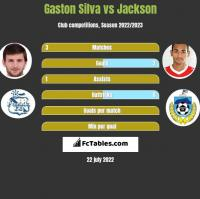 Gaston Silva vs Jackson h2h player stats
