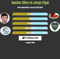 Gaston Silva vs Jorge Figal h2h player stats