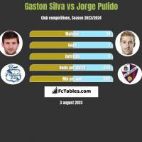 Gaston Silva vs Jorge Pulido h2h player stats