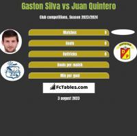 Gaston Silva vs Juan Quintero h2h player stats
