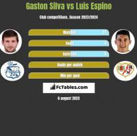 Gaston Silva vs Luis Espino h2h player stats
