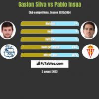 Gaston Silva vs Pablo Insua h2h player stats
