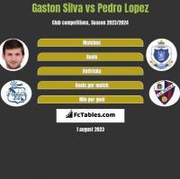 Gaston Silva vs Pedro Lopez h2h player stats