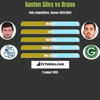 Gaston Silva vs Bruno h2h player stats