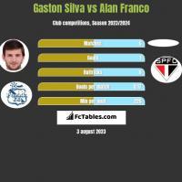 Gaston Silva vs Alan Franco h2h player stats