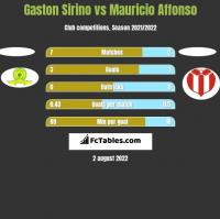 Gaston Sirino vs Mauricio Affonso h2h player stats