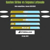 Gaston Sirino vs Sepana Letsoalo h2h player stats