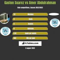 Gaston Suarez vs Amer Abdulrahman h2h player stats