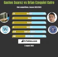 Gaston Suarez vs Brian Ezequiel Cufre h2h player stats