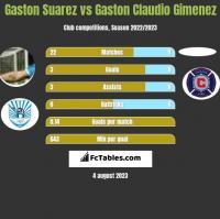 Gaston Suarez vs Gaston Claudio Gimenez h2h player stats
