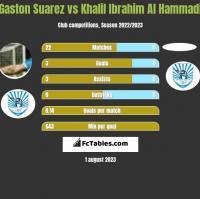 Gaston Suarez vs Khalil Ibrahim Al Hammadi h2h player stats