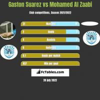 Gaston Suarez vs Mohamed Al Zaabi h2h player stats