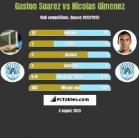 Gaston Suarez vs Nicolas Gimenez h2h player stats