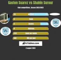 Gaston Suarez vs Shahin Surour h2h player stats
