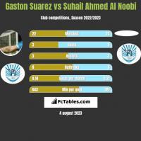 Gaston Suarez vs Suhail Ahmed Al Noobi h2h player stats