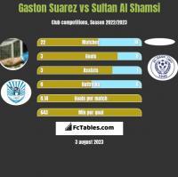Gaston Suarez vs Sultan Al Shamsi h2h player stats