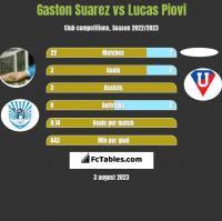 Gaston Suarez vs Lucas Piovi h2h player stats