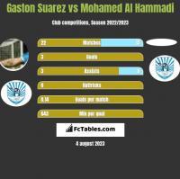 Gaston Suarez vs Mohamed Al Hammadi h2h player stats