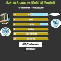 Gaston Suarez vs Mohd Al Menhali h2h player stats