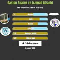 Gaston Suarez vs Isamail Alzaabi h2h player stats