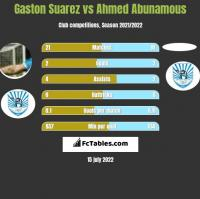 Gaston Suarez vs Ahmed Abunamous h2h player stats