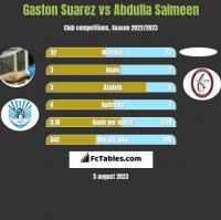 Gaston Suarez vs Abdulla Salmeen h2h player stats