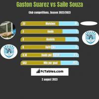 Gaston Suarez vs Saile Souza h2h player stats