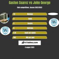 Gaston Suarez vs John George h2h player stats