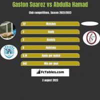 Gaston Suarez vs Abdulla Hamad h2h player stats