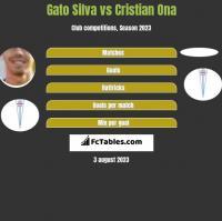 Gato Silva vs Cristian Ona h2h player stats