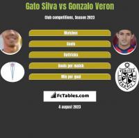 Gato Silva vs Gonzalo Veron h2h player stats