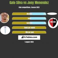Gato Silva vs Jony Menendez h2h player stats