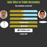 Gato Silva vs Pablo Hernandez h2h player stats
