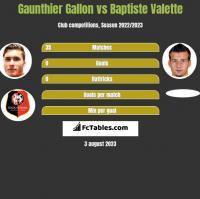 Gaunthier Gallon vs Baptiste Valette h2h player stats