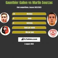 Gaunthier Gallon vs Martin Sourzac h2h player stats