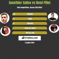 Gaunthier Gallon vs Remi Pillot h2h player stats