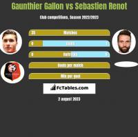 Gaunthier Gallon vs Sebastien Renot h2h player stats