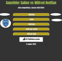 Gaunthier Gallon vs Wilfred Bedfian h2h player stats